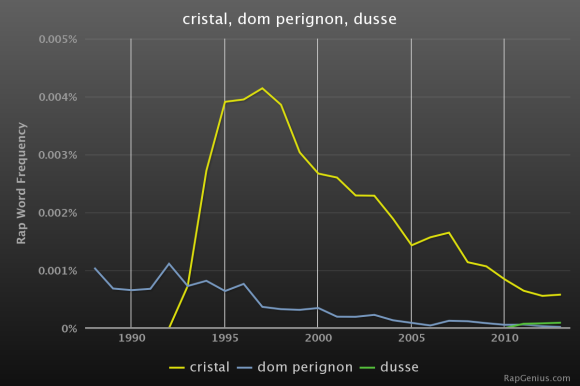 Frequency of use of three refreshing beverages in rap music.