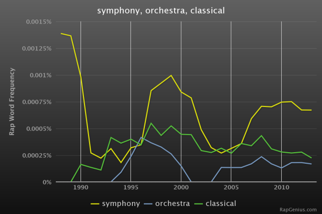 How often to MCs mention classical music? More often than you think.